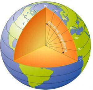 szerokość geograficzna